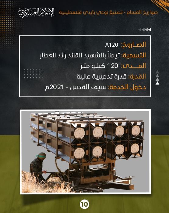 صواريخ القسام.. تصنيعٌ نوعي بأيدي فلسطينية
